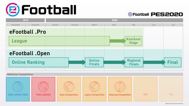 efootball competiciones