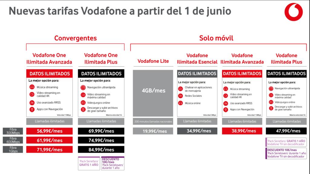 Vodafone - Tarifas junio 2021