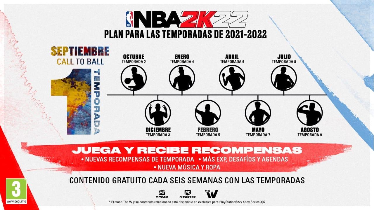 NBA 2K22 - Temporadas roadmap